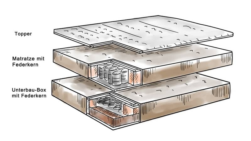 Aufbau von einem Boxspringbett